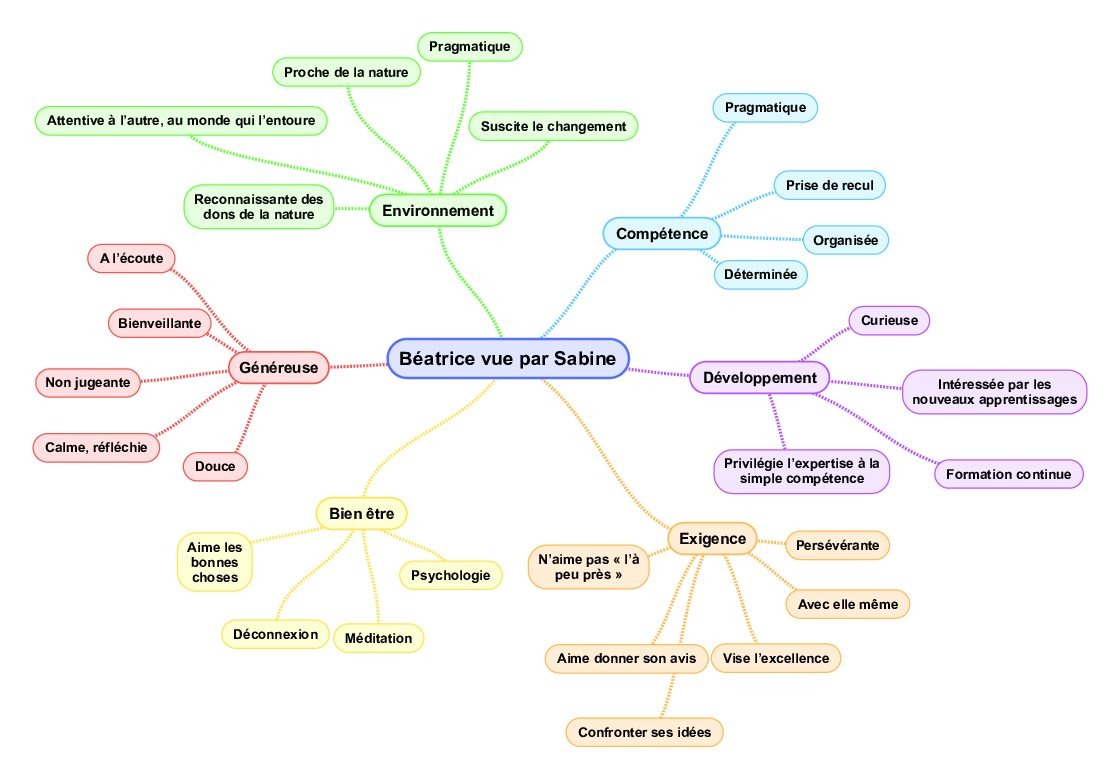 Mind Map Béatrice